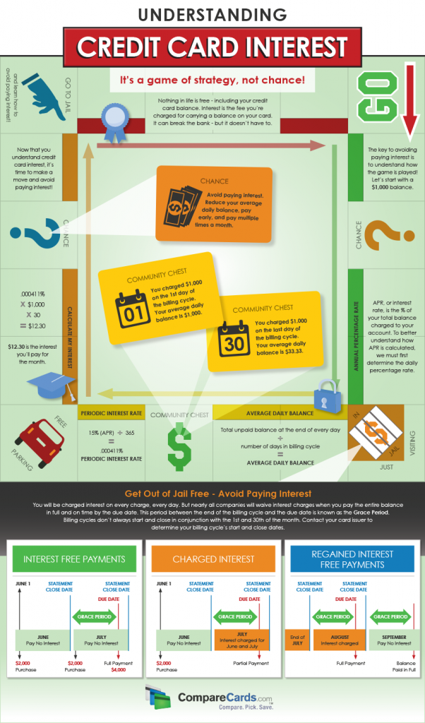 Infographic: Understanding Credit Card Interest