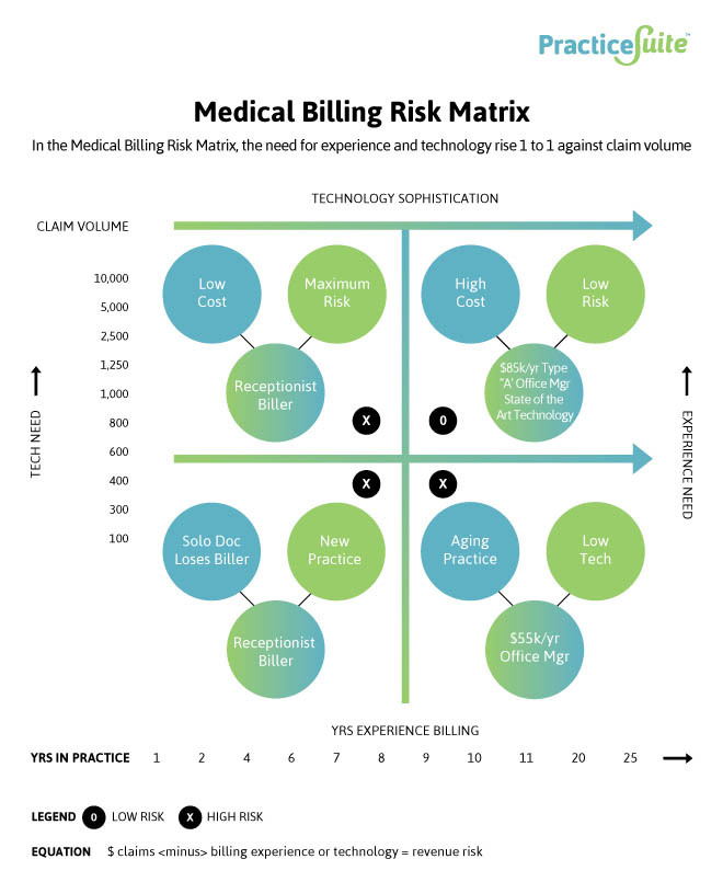 Reducing Business Risk Through Proper Client Billing